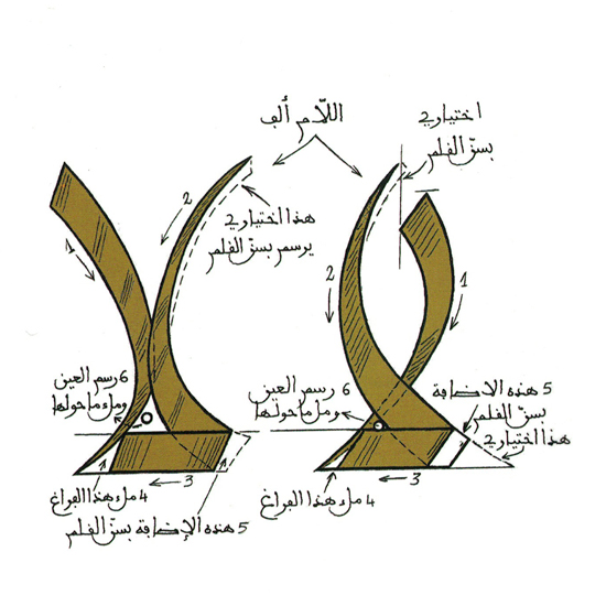 Arabic Type Anatomy Typetogether